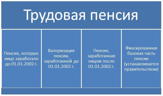 Законом от 17.12.2001 173-фз о трудовых пенсиях в российской федерации