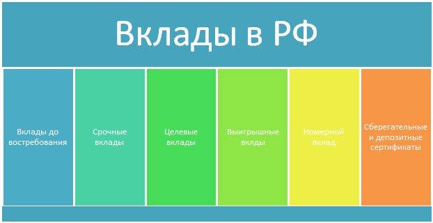 Преимущества рублёвых вкладов